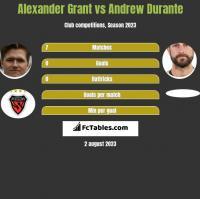 Alexander Grant vs Andrew Durante h2h player stats