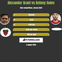 Alexander Grant vs Antony Golec h2h player stats
