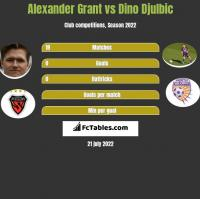 Alexander Grant vs Dino Djulbic h2h player stats