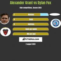 Alexander Grant vs Dylan Fox h2h player stats