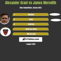 Alexander Grant vs James Meredith h2h player stats