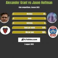 Alexander Grant vs Jason Hoffman h2h player stats
