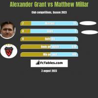 Alexander Grant vs Matthew Millar h2h player stats
