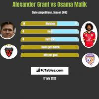 Alexander Grant vs Osama Malik h2h player stats