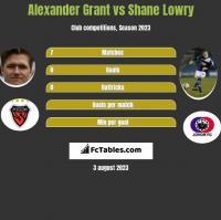 Alexander Grant vs Shane Lowry h2h player stats