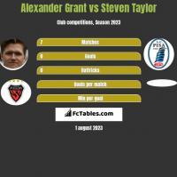 Alexander Grant vs Steven Taylor h2h player stats