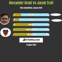 Alexander Grant vs Jacob Tratt h2h player stats