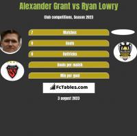 Alexander Grant vs Ryan Lowry h2h player stats