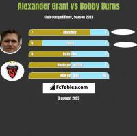 Alexander Grant vs Bobby Burns h2h player stats