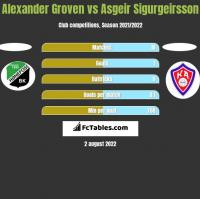 Alexander Groven vs Asgeir Sigurgeirsson h2h player stats