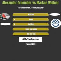 Alexander Gruendler vs Markus Wallner h2h player stats