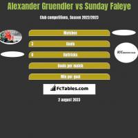 Alexander Gruendler vs Sunday Faleye h2h player stats