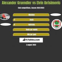 Alexander Gruendler vs Elvin Ibrisimovic h2h player stats