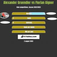 Alexander Gruendler vs Florian Aigner h2h player stats