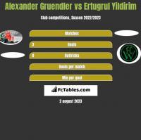 Alexander Gruendler vs Ertugrul Yildirim h2h player stats