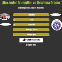 Alexander Gruendler vs Ibrahima Drame h2h player stats