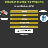 Alexander Gruendler vs Vasil Kusej h2h player stats