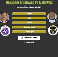 Alexander Gruenwald vs Alain Wiss h2h player stats