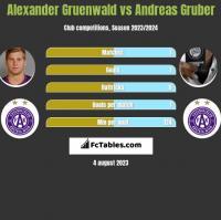 Alexander Gruenwald vs Andreas Gruber h2h player stats