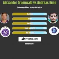 Alexander Gruenwald vs Andreas Kuen h2h player stats
