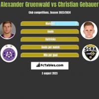 Alexander Gruenwald vs Christian Gebauer h2h player stats