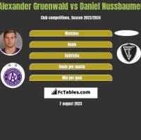 Alexander Gruenwald vs Daniel Nussbaumer h2h player stats
