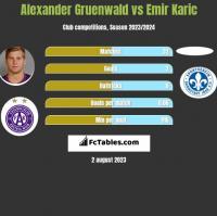 Alexander Gruenwald vs Emir Karic h2h player stats