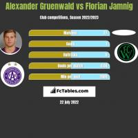 Alexander Gruenwald vs Florian Jamnig h2h player stats