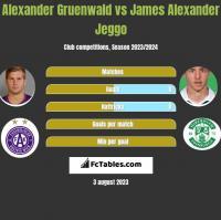 Alexander Gruenwald vs James Alexander Jeggo h2h player stats