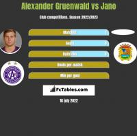 Alexander Gruenwald vs Jano h2h player stats