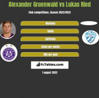 Alexander Gruenwald vs Lukas Ried h2h player stats