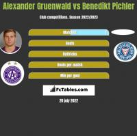 Alexander Gruenwald vs Benedikt Pichler h2h player stats