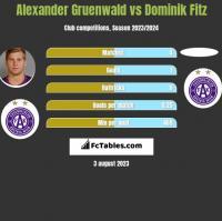 Alexander Gruenwald vs Dominik Fitz h2h player stats