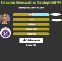 Alexander Gruenwald vs Christoph HALPER h2h player stats