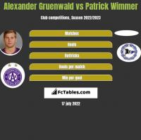Alexander Gruenwald vs Patrick Wimmer h2h player stats