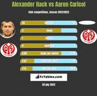Alexander Hack vs Aaron Caricol h2h player stats