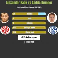Alexander Hack vs Cedric Brunner h2h player stats