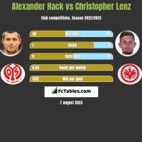 Alexander Hack vs Christopher Lenz h2h player stats
