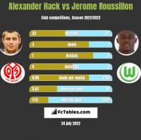 Alexander Hack vs Jerome Roussillon h2h player stats
