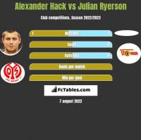 Alexander Hack vs Julian Ryerson h2h player stats