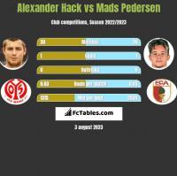 Alexander Hack vs Mads Pedersen h2h player stats