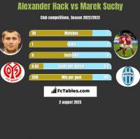 Alexander Hack vs Marek Suchy h2h player stats
