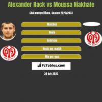 Alexander Hack vs Moussa Niakhate h2h player stats