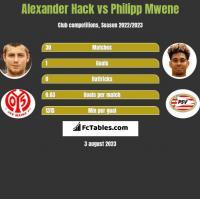 Alexander Hack vs Philipp Mwene h2h player stats