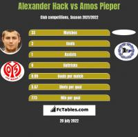 Alexander Hack vs Amos Pieper h2h player stats