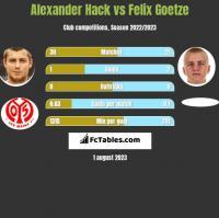 Alexander Hack vs Felix Goetze h2h player stats