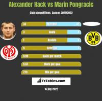 Alexander Hack vs Marin Pongracic h2h player stats