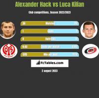 Alexander Hack vs Luca Kilian h2h player stats