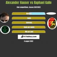 Alexander Hauser vs Raphael Galle h2h player stats