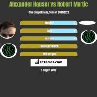 Alexander Hauser vs Robert Martic h2h player stats